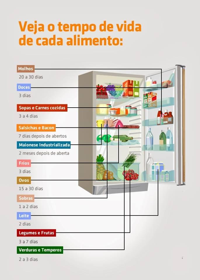tempo-de-vida-dos-alimentos-na-geladeira.jpg - Enviado em: 03/11/2017